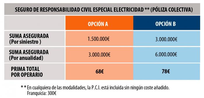 condiciones SRC electricidad